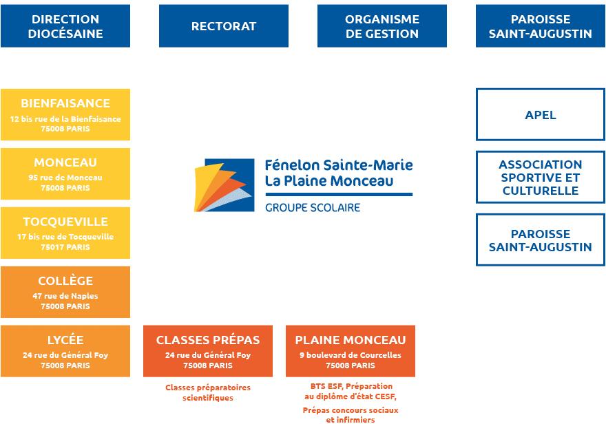Organigramme Fénelon Sainte-Marie - La Plaine Monceau